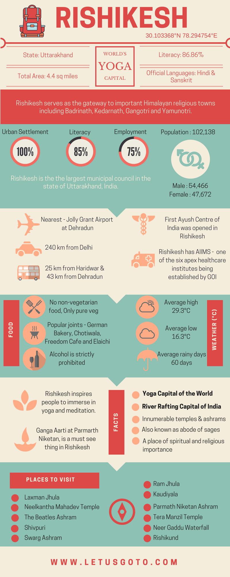 Rishikesh Infographic Letusgoto
