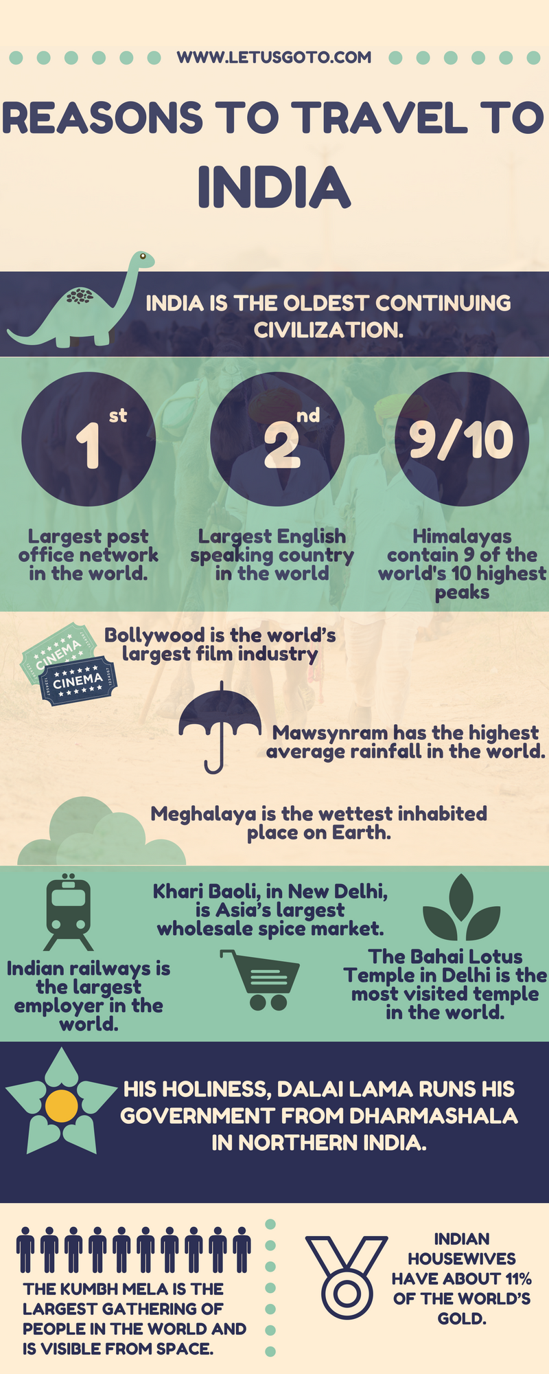 India in a infographics - reasons to visit india - letusgoto