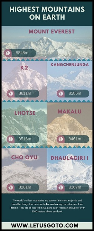 Highest Peaks Infographics India
