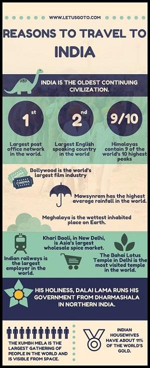 infographics india