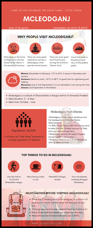 Mcleodganj Infographics India