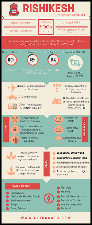 Rishikesh Infographics India