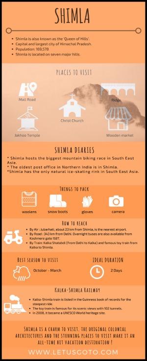 Shimla Infographics India