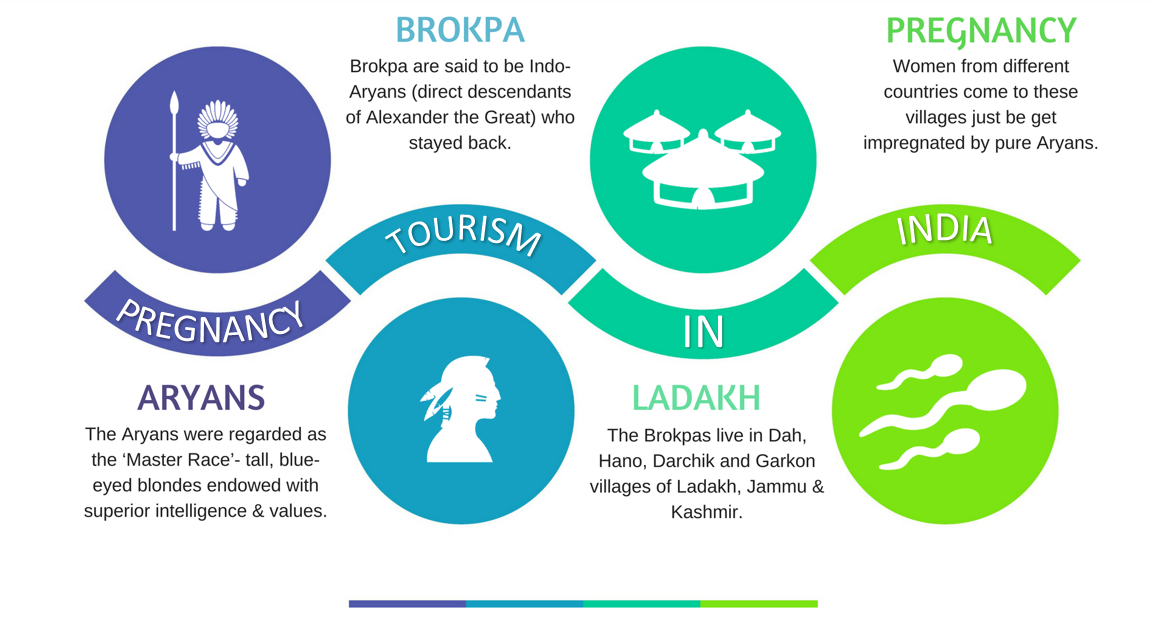 Brokpa - Aryan Tribe in Ladakh and Pregnancy Tourism