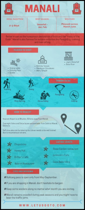 Manali Infographics India