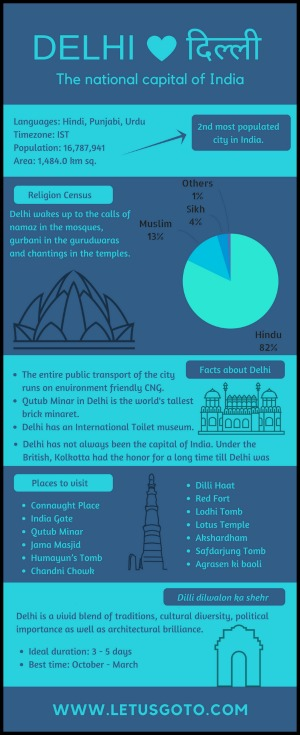 Delhi Infographics India